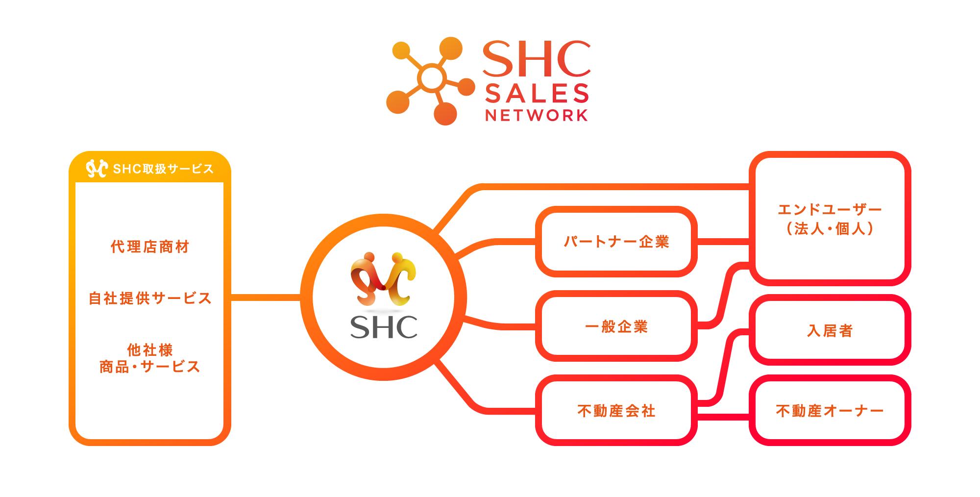 SHCセールスネットワークの全体像