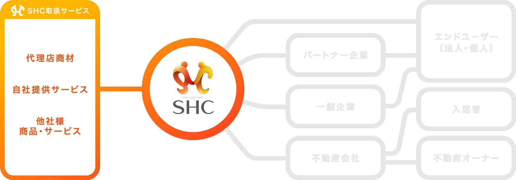SHC取り扱いサービス